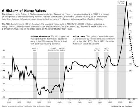 history-of-home-values