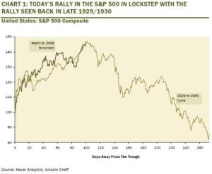 dow chart 1930
