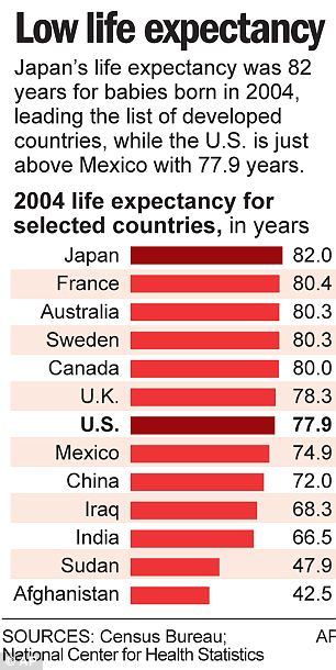 Life expectancy chart