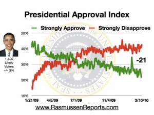 July, 2009: voters discover that Obama is a Kenyan