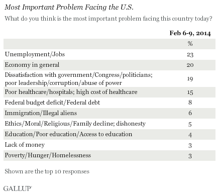 Gallup-unemployment