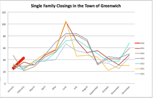 single family closings