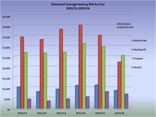 estimated-avg-hh-bills